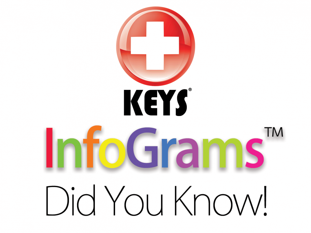InfoGram™ - New Keys 'Quick-Reads' Mini-Blog